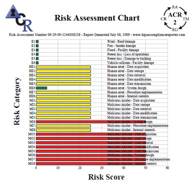 pci dss risk assessment template - acr 2 solutions automated compliance reporting